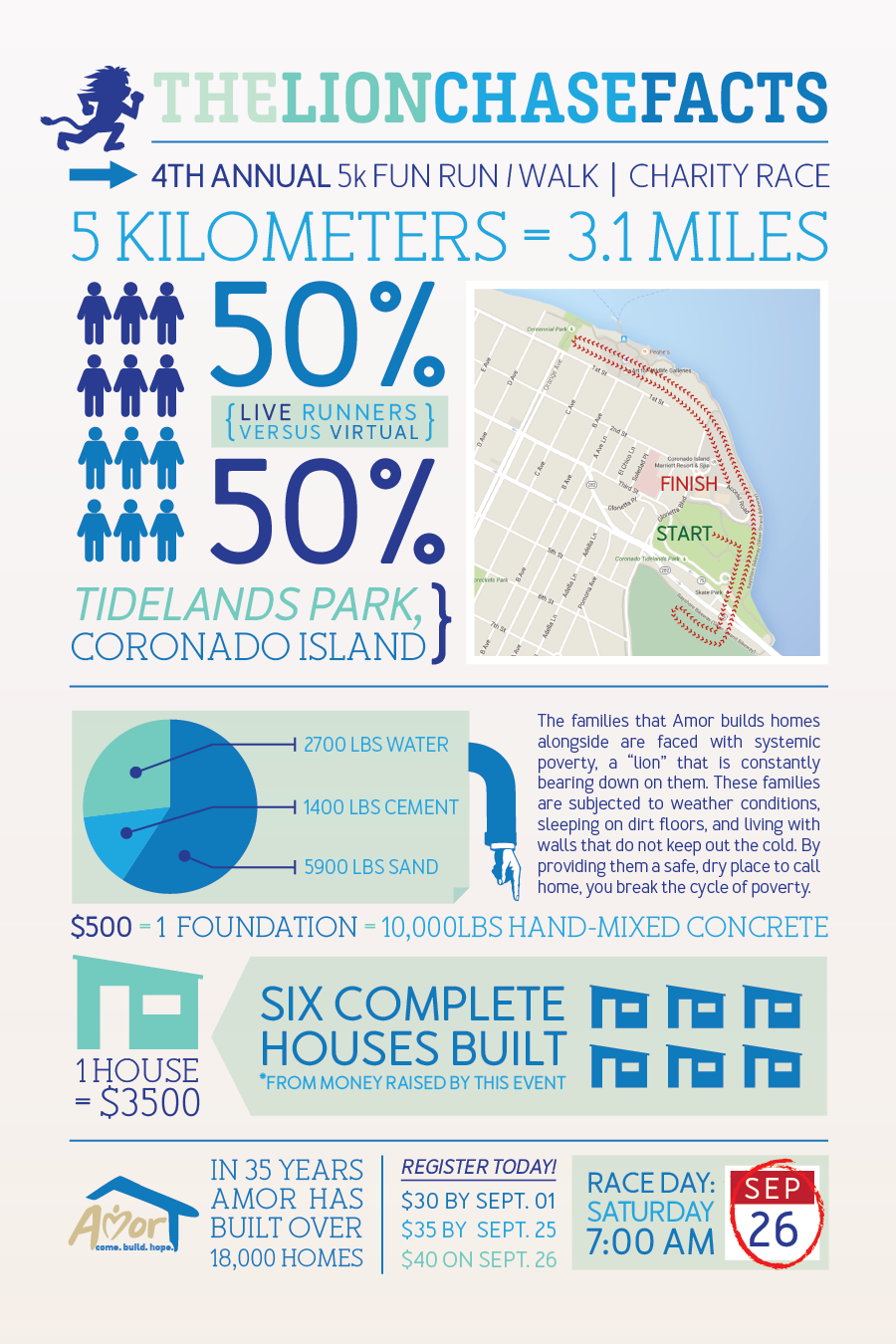 2015 Lion Chase 5k Charity Race Infographic - benefiting Case de Amor